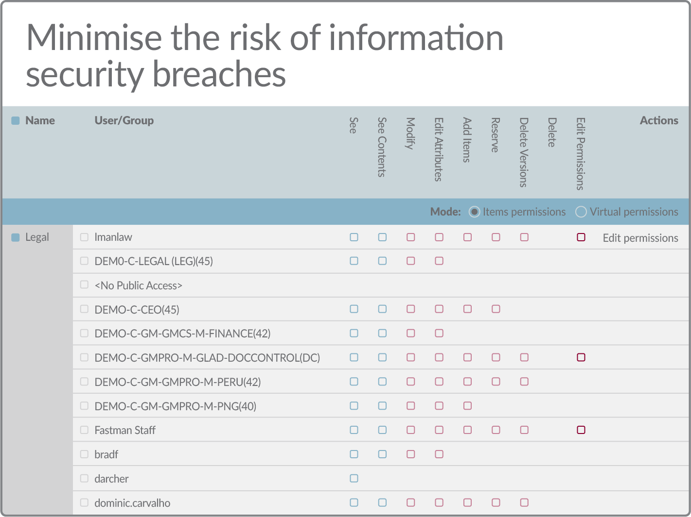 Minimise the risk of information security breaches